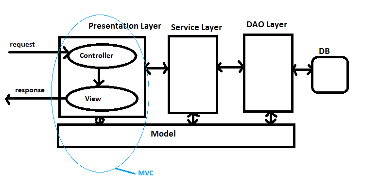 how mvc belongs to only presentation layer